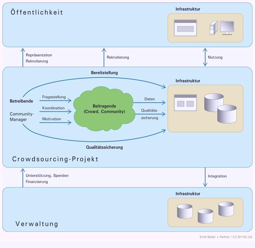Abbildung 1: Struktur eines Crowdsourcing-Projekts (zum Vergrössern klicken)