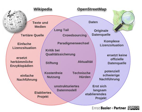 Die Ähnlichkeiten und Unterschiede zwischen Wikipedia und OpenStreetMap
