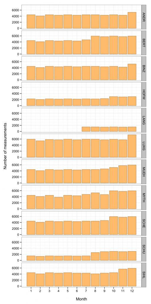Anzahl gültige Messungen pro Station pro Monat: Stationen haben sehr unterschiedliche Laufzeiten