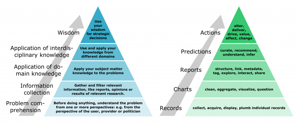 Expertise-Value stack (left) and Data-Value stack (right)