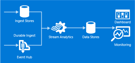 introduction-to-azure-stream-analytics_02