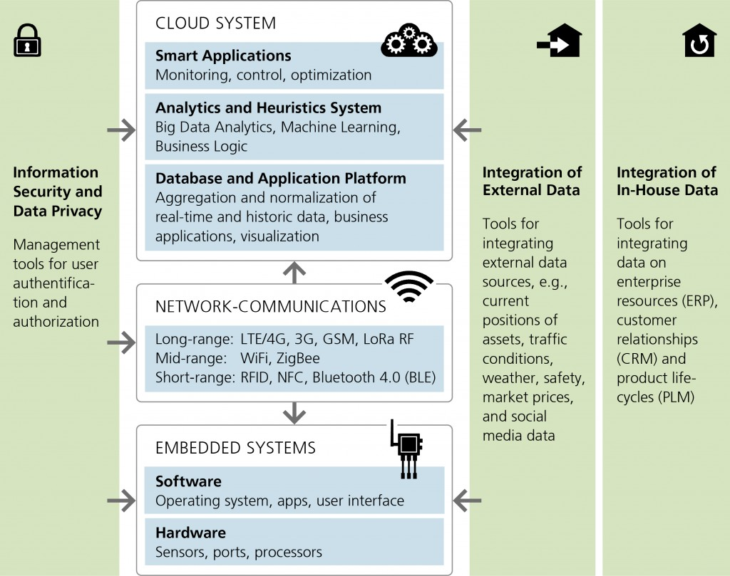 The architecture of future smart, networked GIS applications