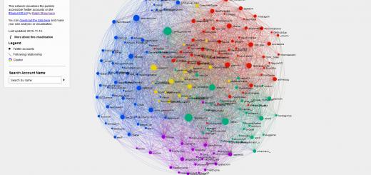 Das Twitter-Netzwerk der Schweizer GIS-Szene. Sind Sie schon dabei?