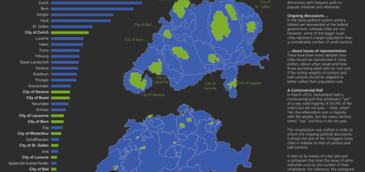 Infoviz: Population of Swiss cities and cantons